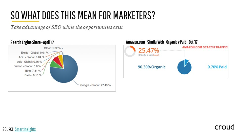 Search Marketing through the Lens of SEO 031