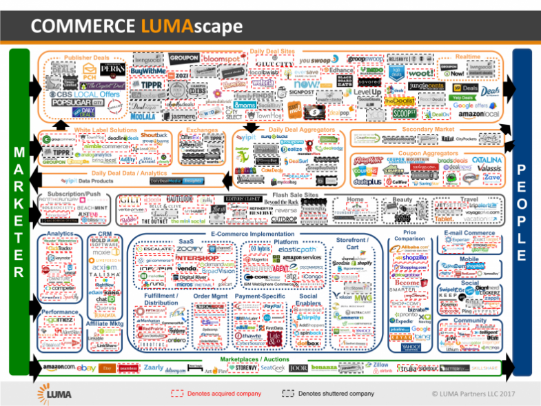 ecommerce market