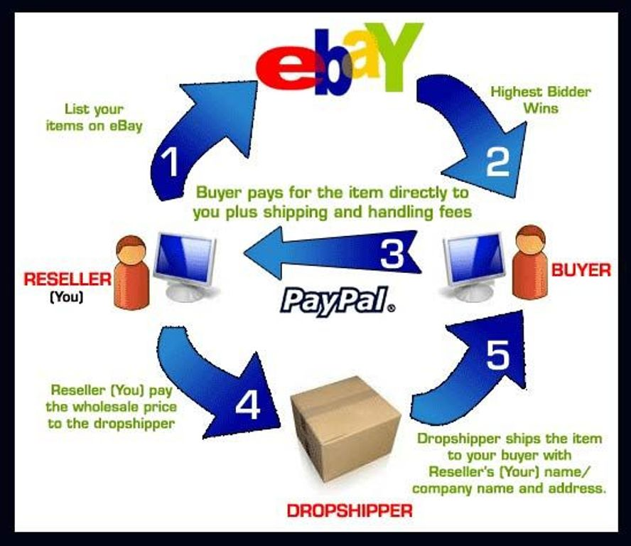 Peer to Peer business model in e-commerce