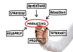 The best e-commerce marketing practices