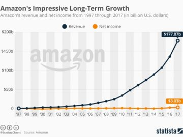 Amazon fast growth