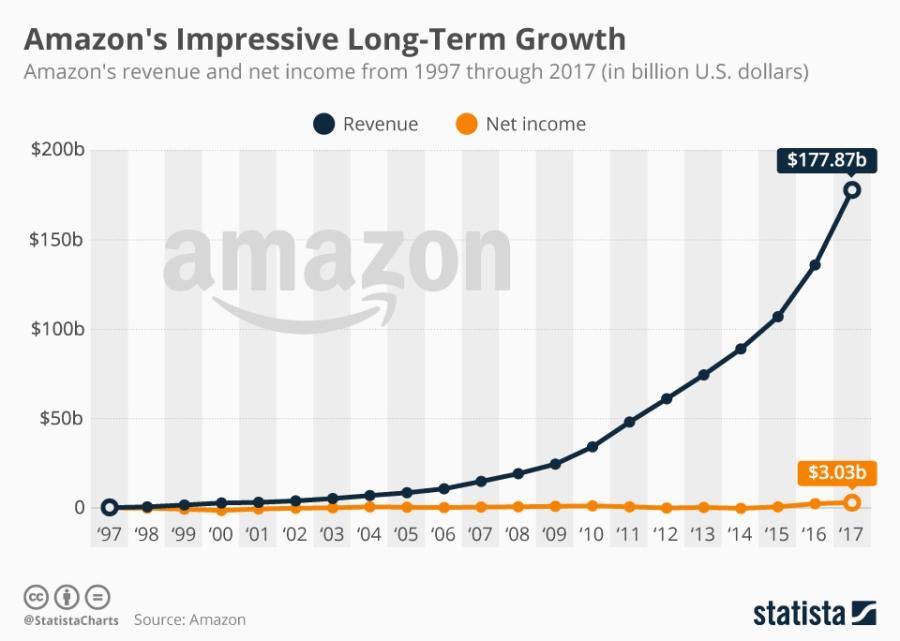 Amazon fast growth